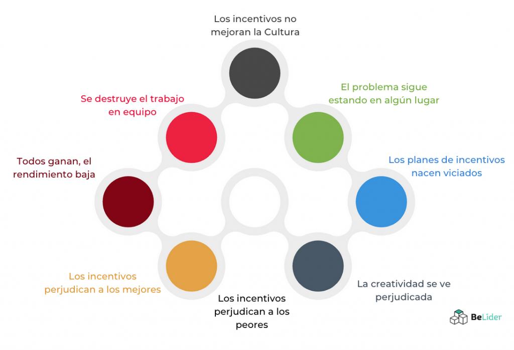 4 Alternativas a los Programas de Incentivos en el Trabajo